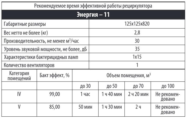 Время эффективной работы рециркулятора Энергия 11