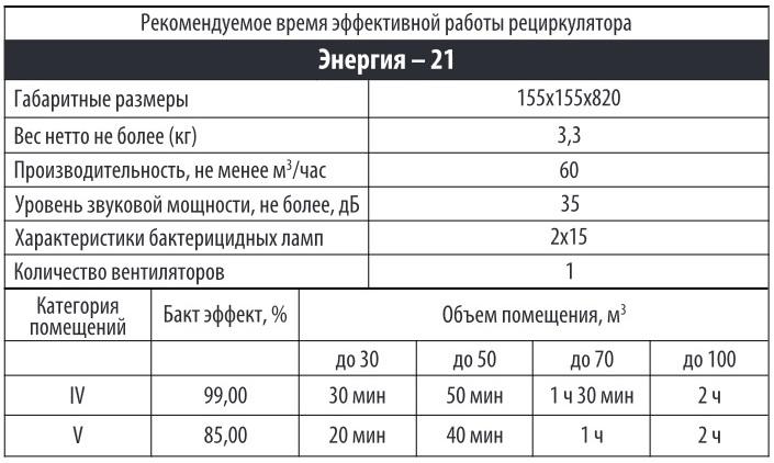 Время эффективной работы рециркулятора Энергия 21