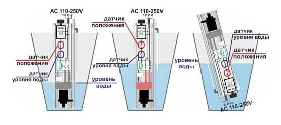 Система защиты душа для дачи Энергия Энергия 3400